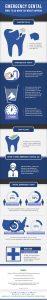 Do You Have a Dental Emergency?